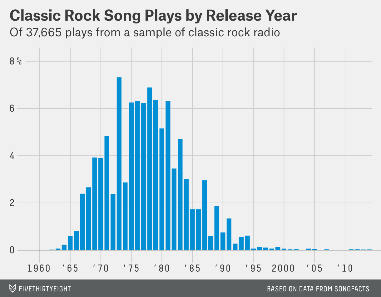 Why Classic Rock Isn't What It Used To Be | FiveThirtyEight