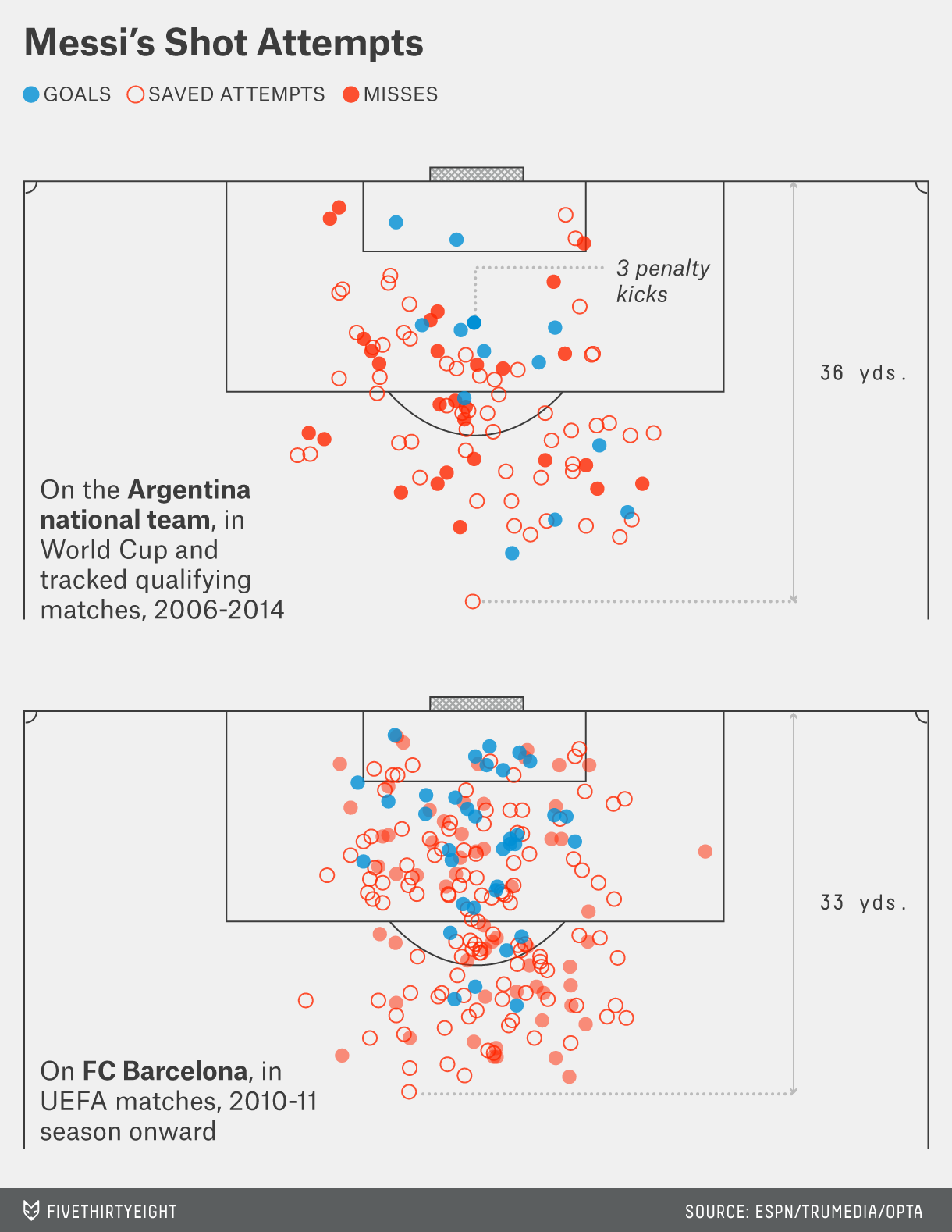 morris-feature-messi-shot-attempts-1