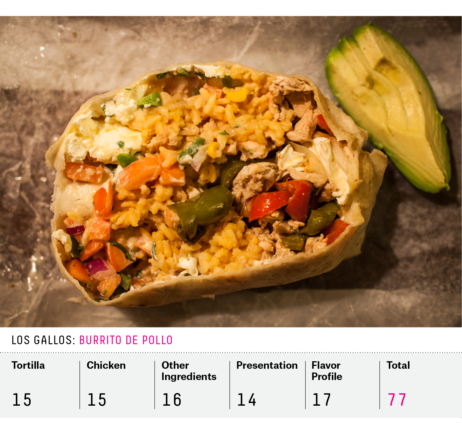 It S Crunch Time For Burritos In The Northeast Fivethirtyeight