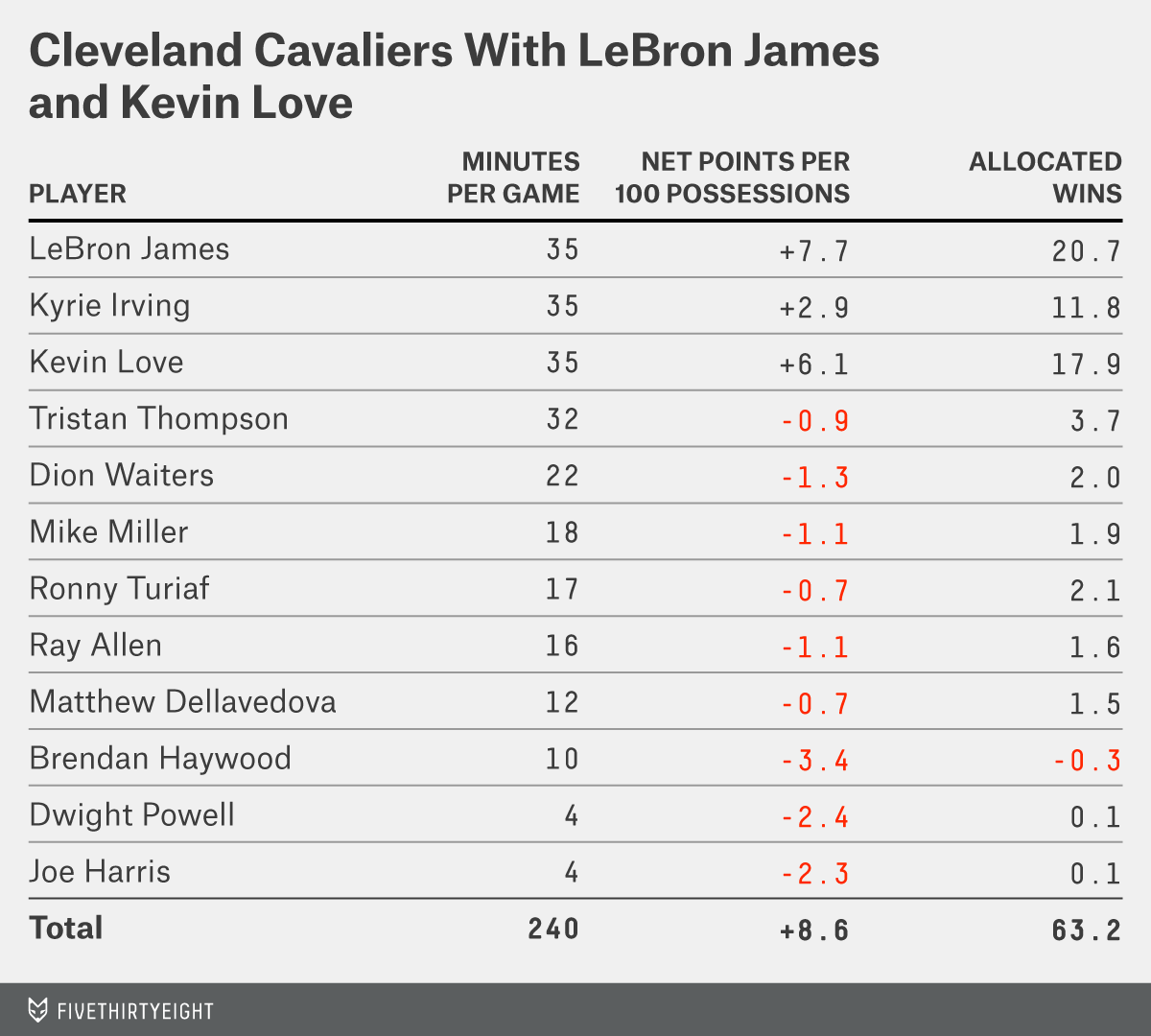 silver-datalab-lebron-love-table-2