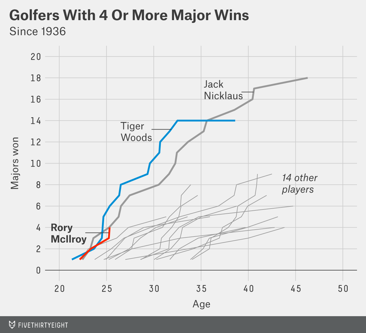 morris-datalab-rory-vs-tiger-1