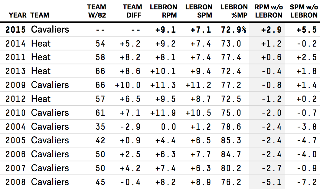 paine-datalab-lebronteammates-table