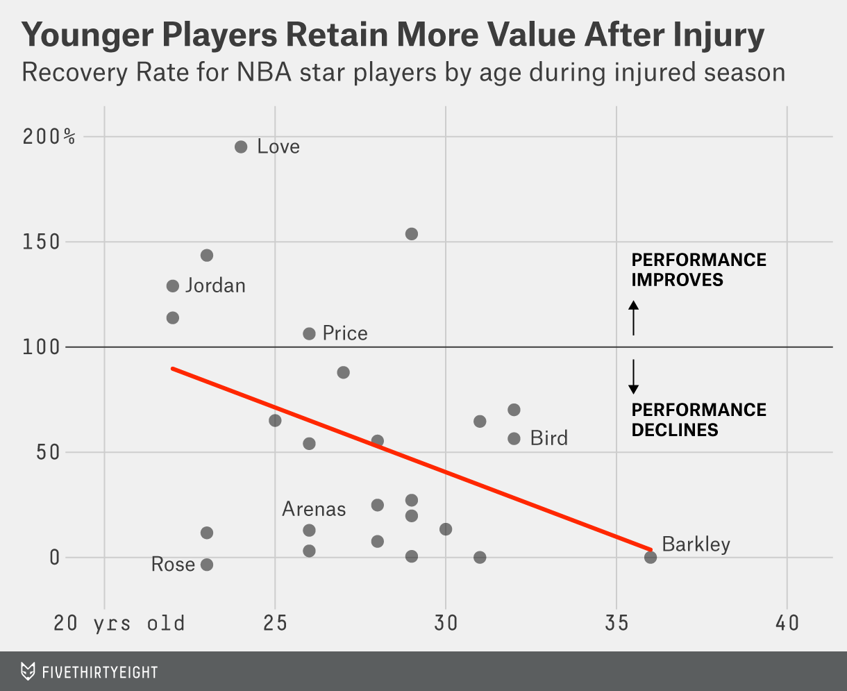 What Happens To Injured NBA Stars Like Paul George