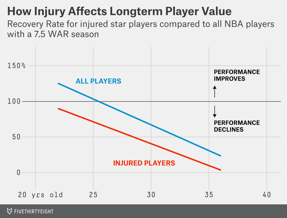 silver-datalab-injury-age-3
