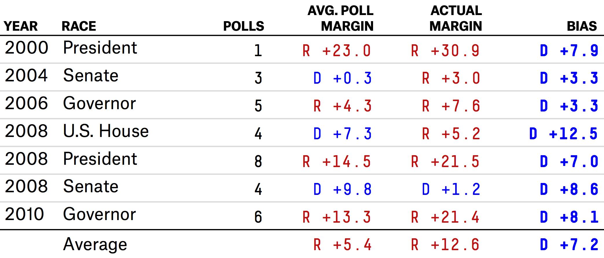 AK_polls2