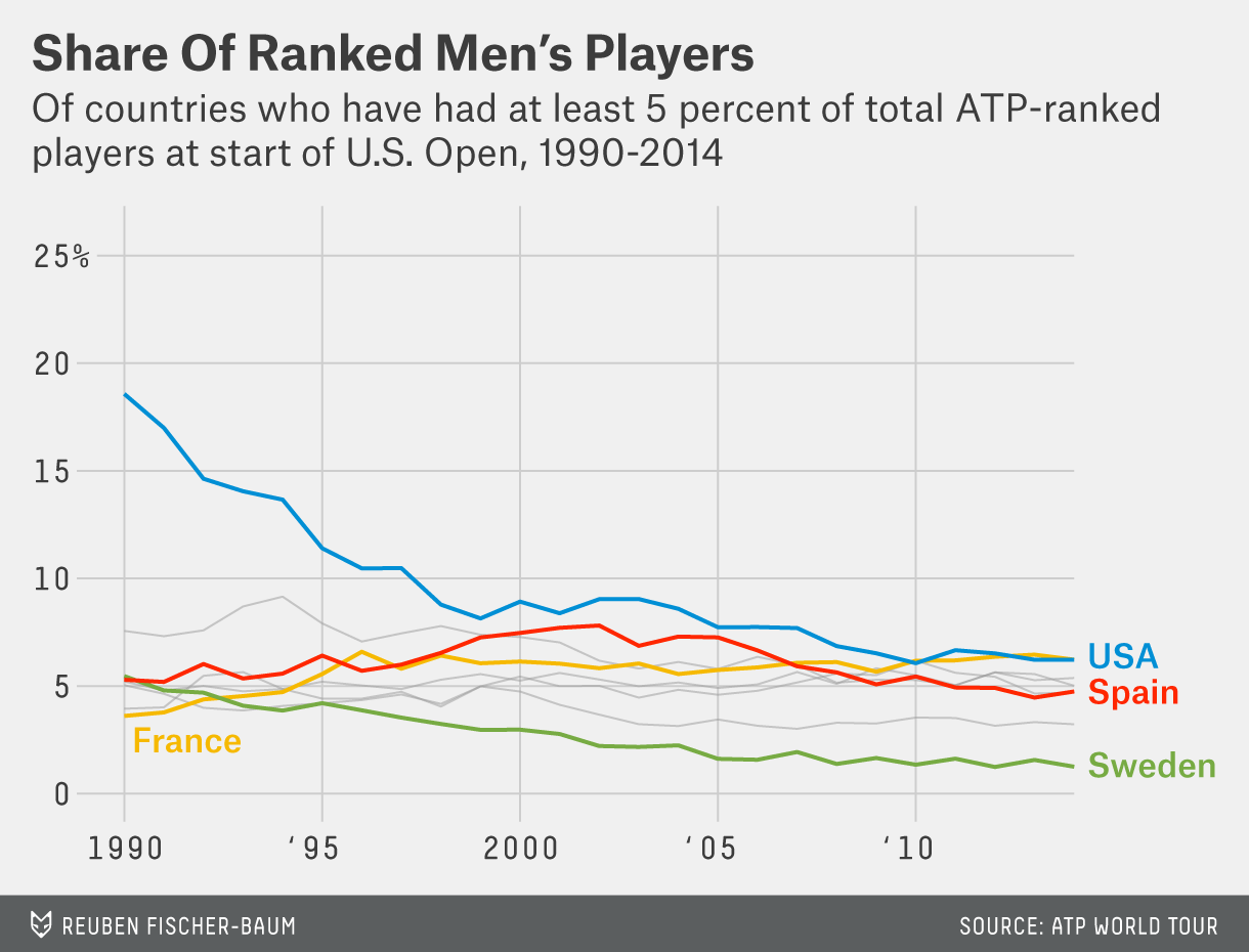 bialik-tenniscountries-chart-2