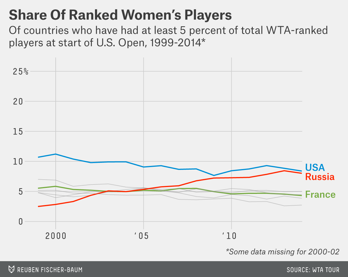 bialik-tenniscountries-chart-4