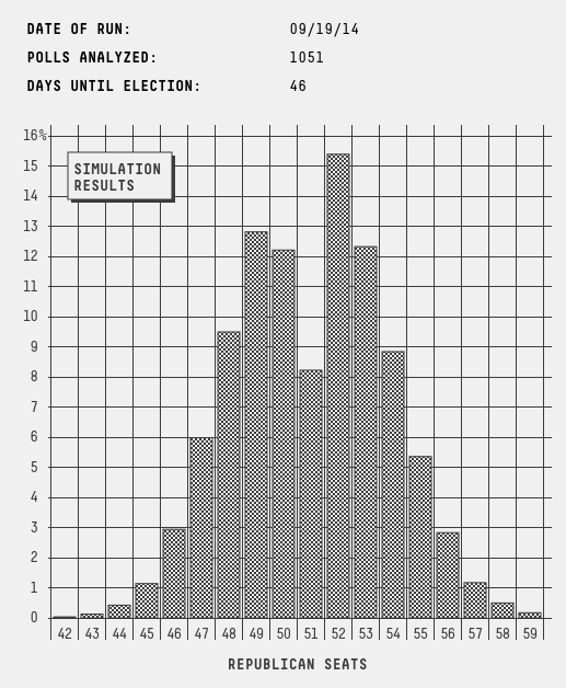 histogram_senate_0919