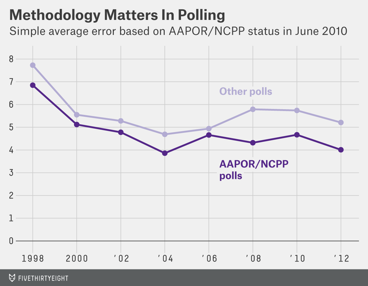 silver-pollster-ratings-chart-1