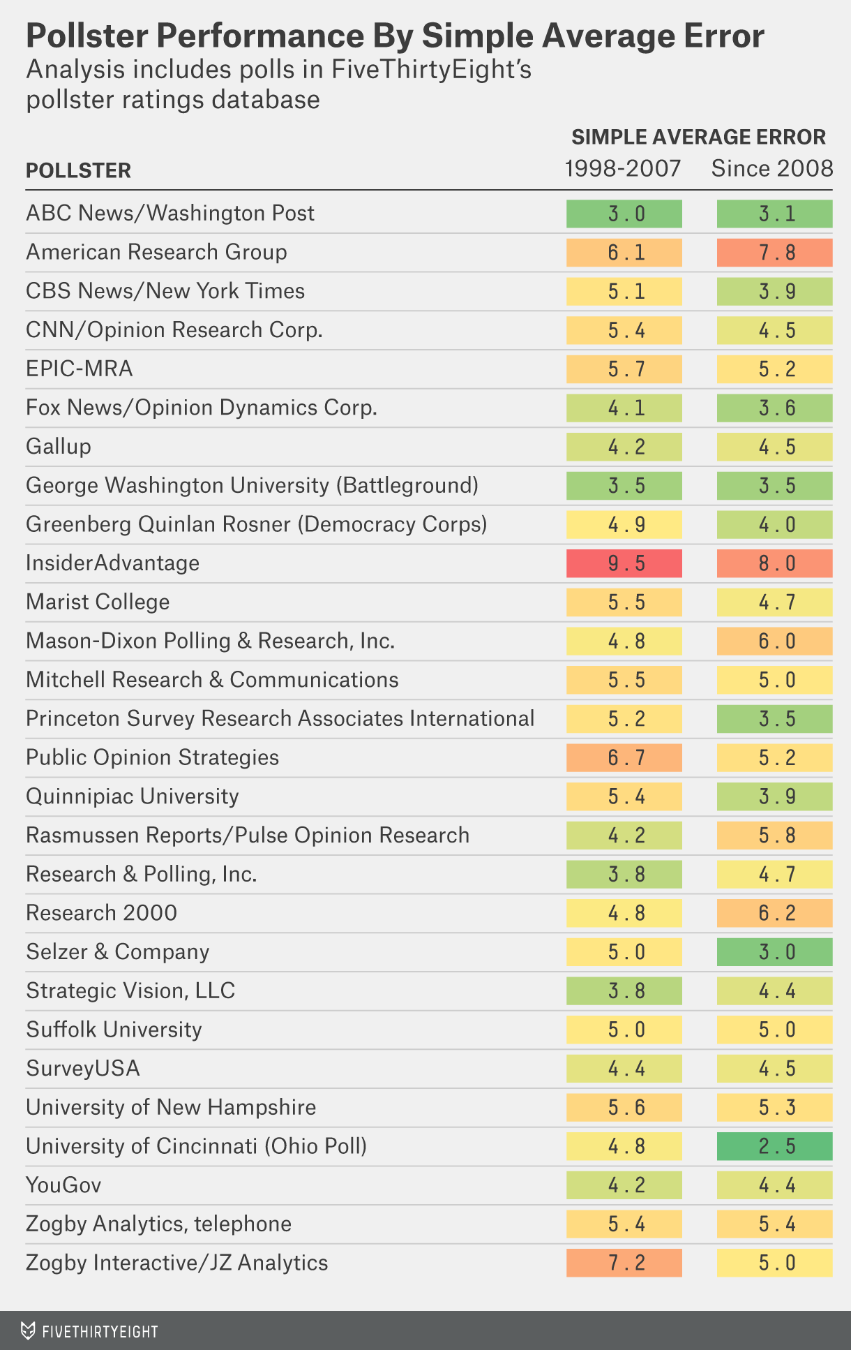 silver-pollster-ratings-table-1