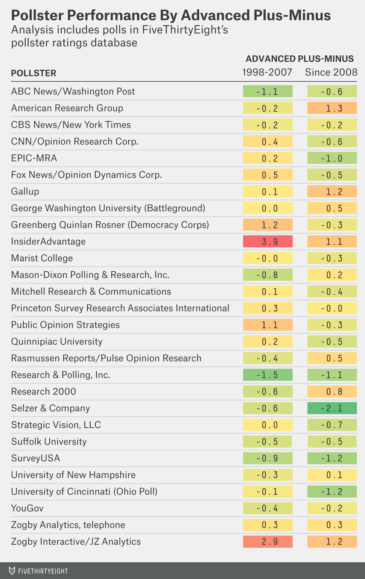 silver-pollster-ratings-table-2