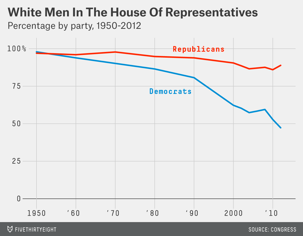 Wasserman-feature-CongressionalWomen-chart