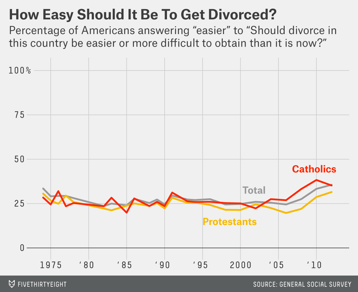Vaticans stance on homosexuality statistics