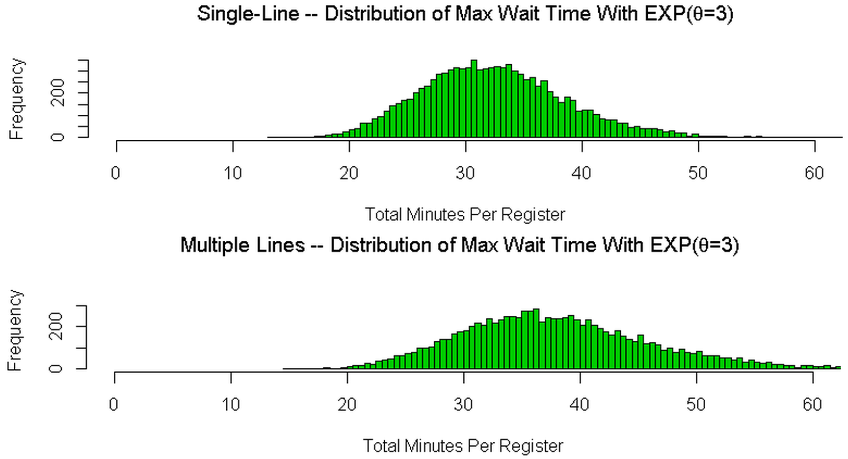 Queueing analysis by Wes Stevenson from statistical-research.com