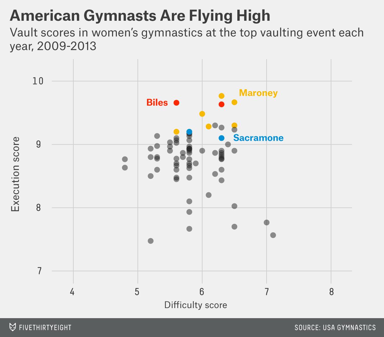 correa-datalab-gymnastics-chart-1