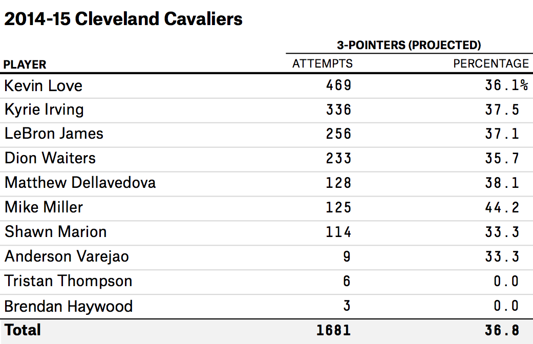 flowers-feature-nba-preview-cavs-table-1