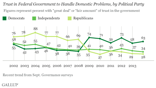 Gallup_trust_1