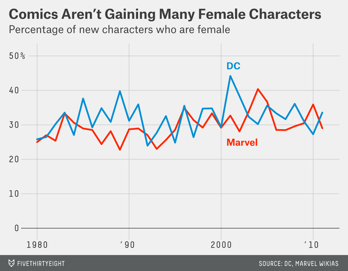 Comic Books Are Still Made By Men, For Men And About Men