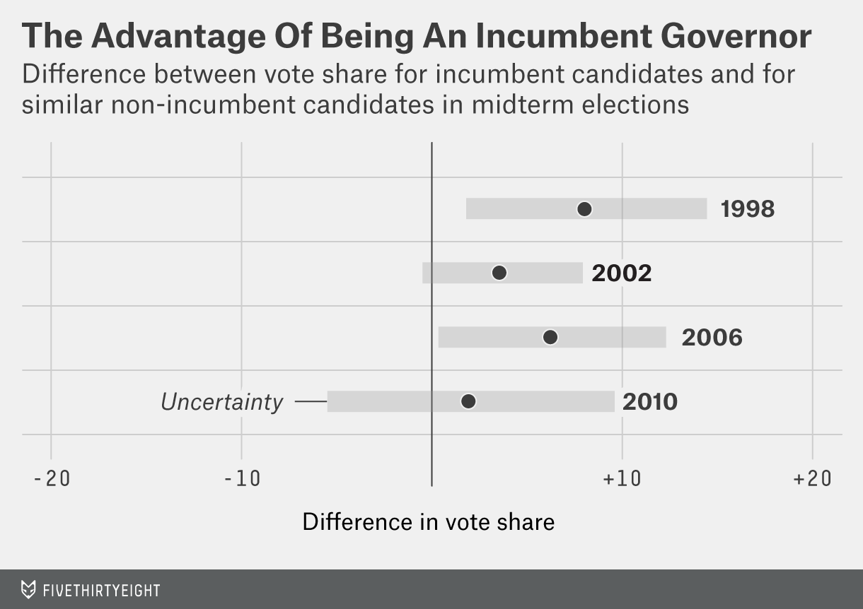 hopkins-incumbent-govs-chart