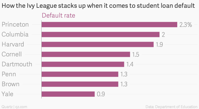 how-the-ivy-league-stacks-up-when-it-comes-to-student-loan-default-default-rate_chartbuilder