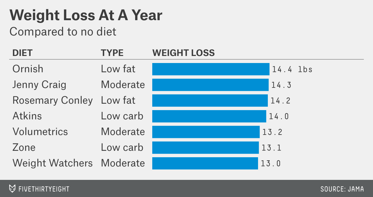 Which Diet Will Help You Lose The Most Weight Fivethirtyeight
