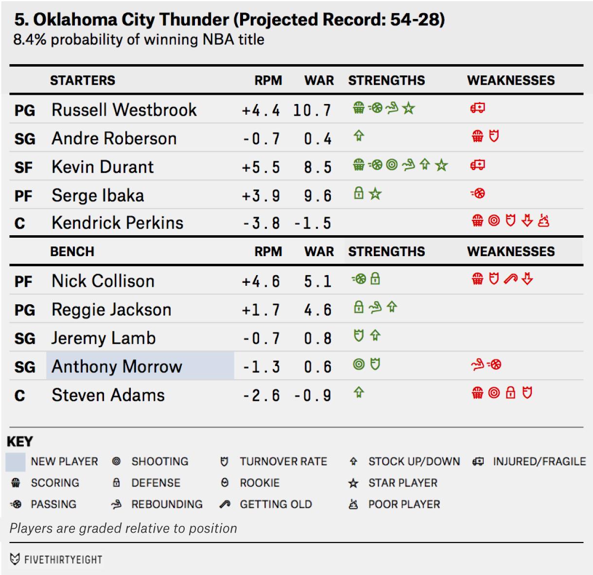 paine-feature-NBA-OKC