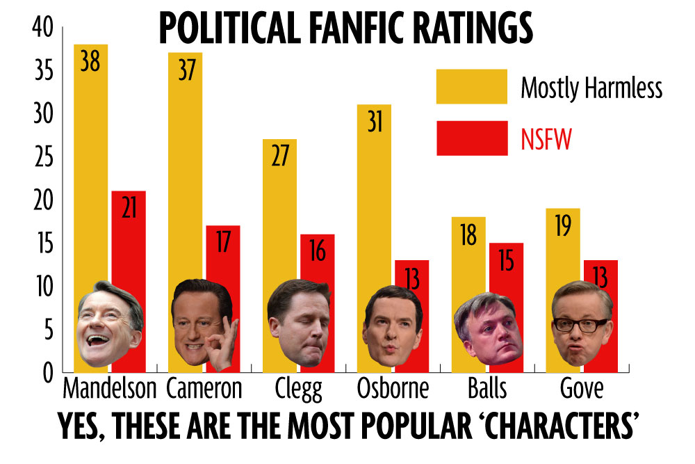 Political-Fanfic-Ratings (1)