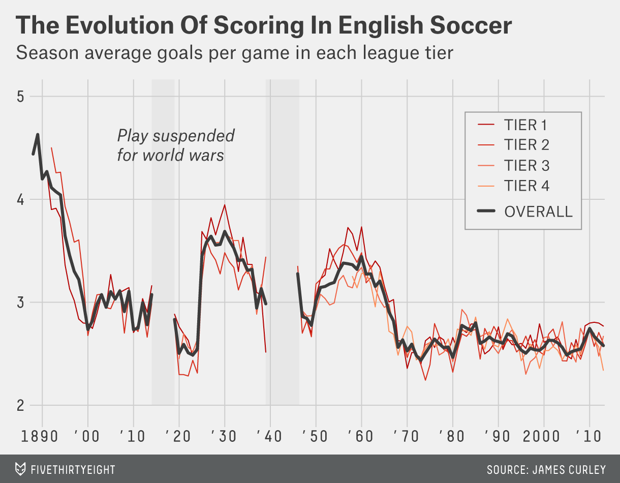 In 126 Years, English Football Has Seen 13,475 Nil-Nil Draws