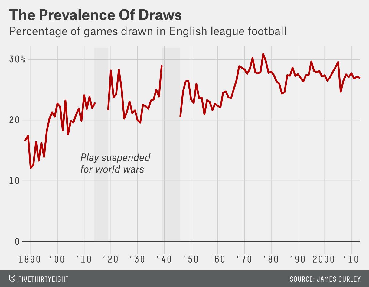 In 126 Years, English Football Has Seen 13,475 Nil-Nil Draws
