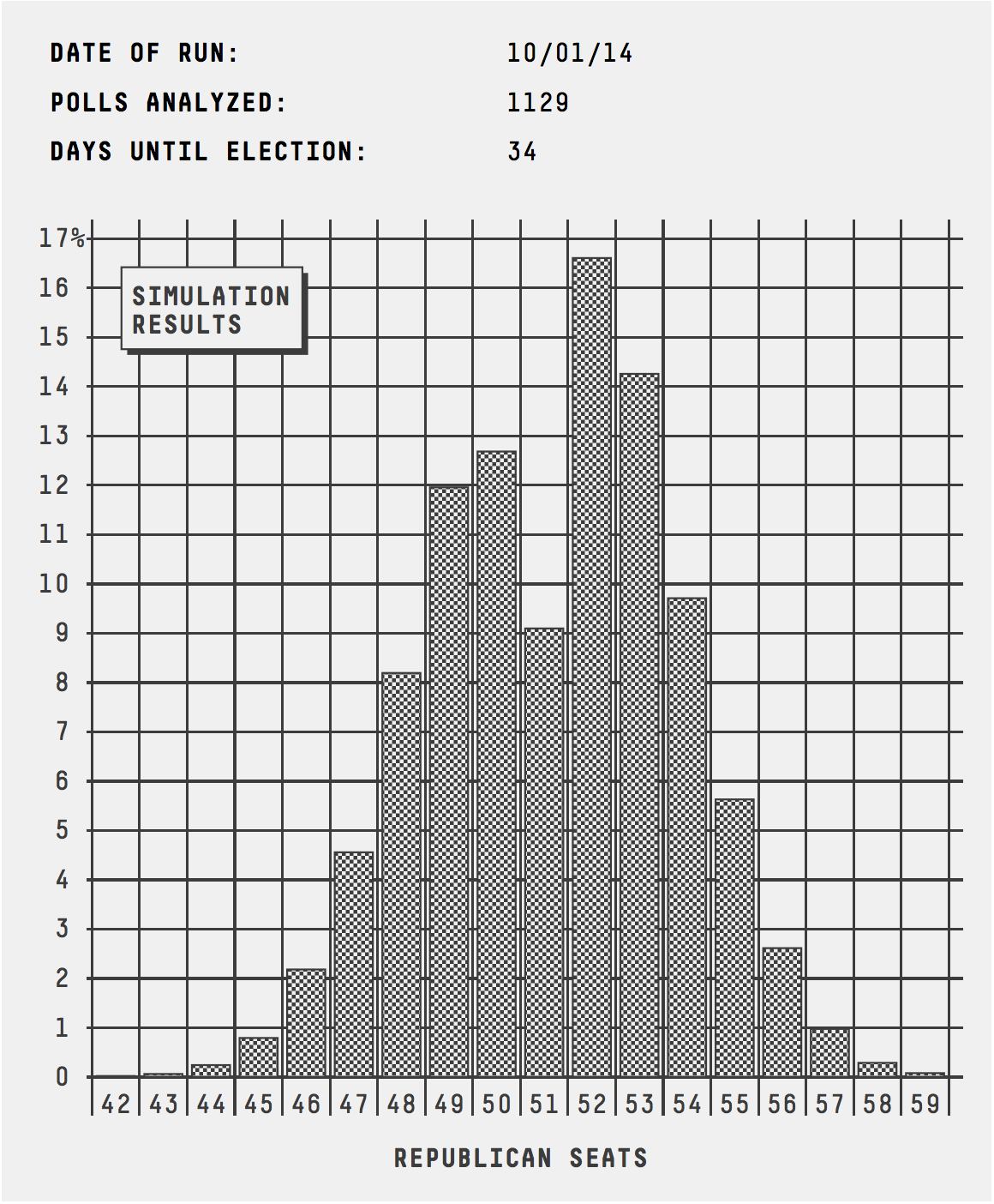 senate_histogram_1001