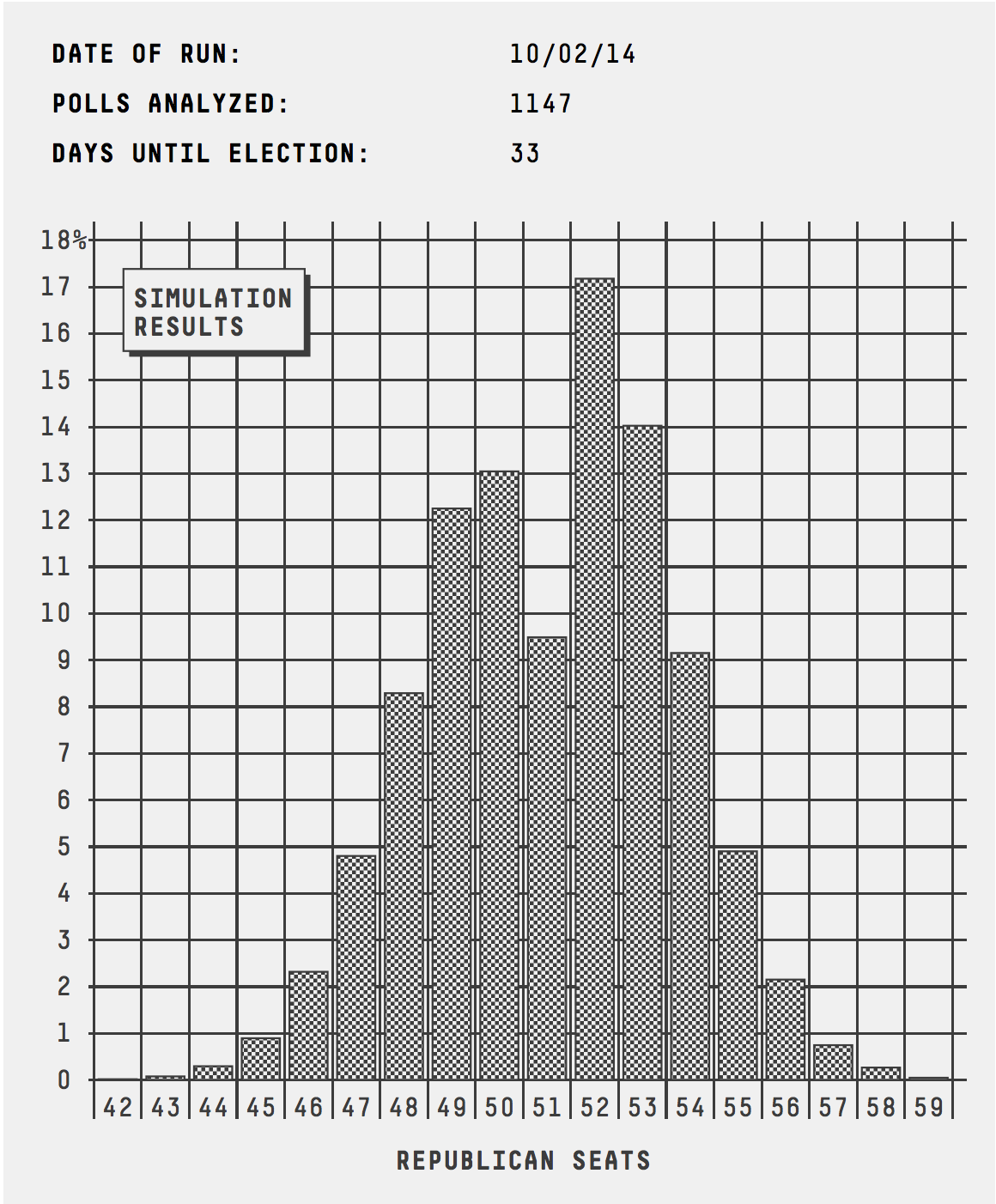 senate_histogram_1002