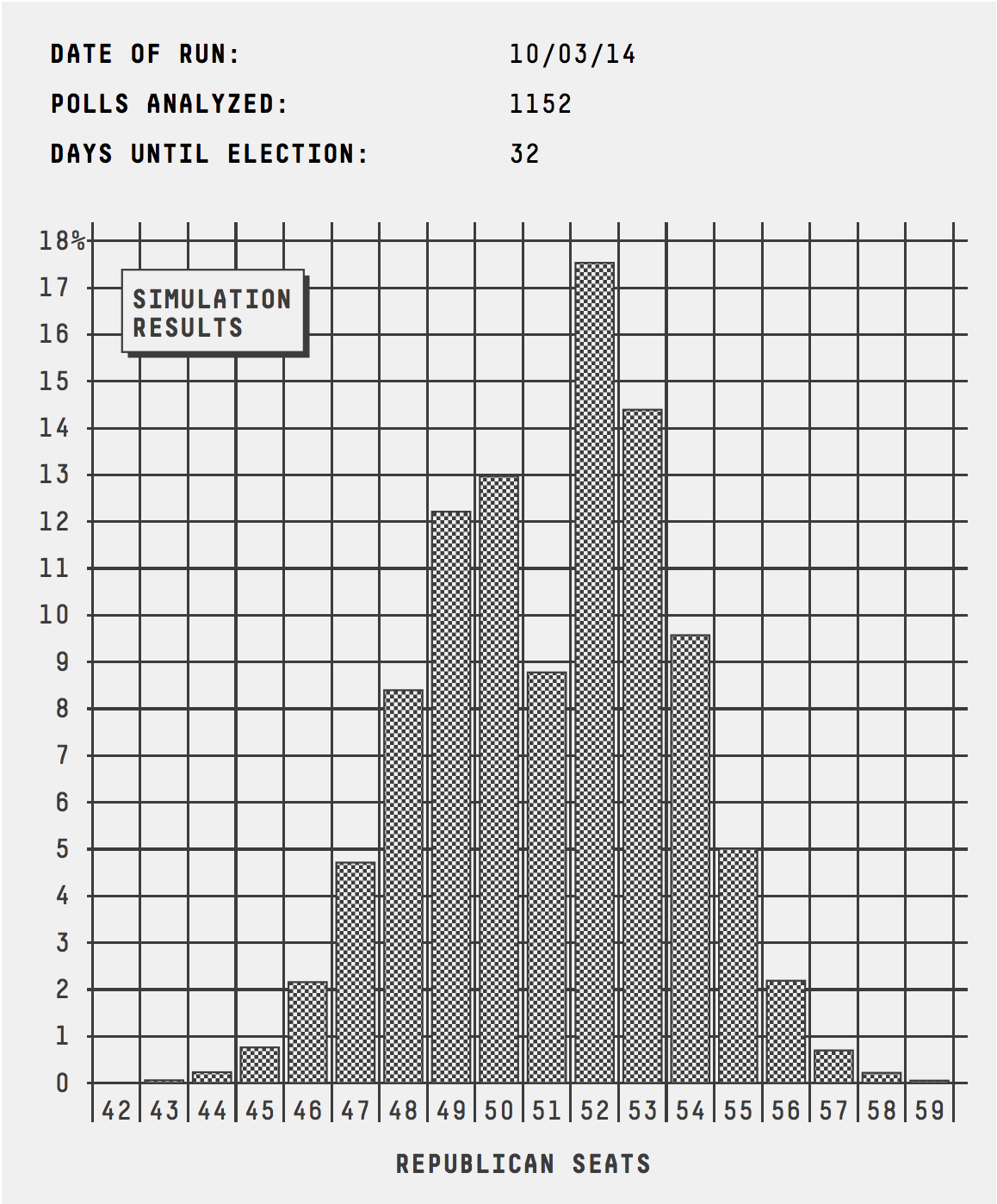 senate_histogram_1003