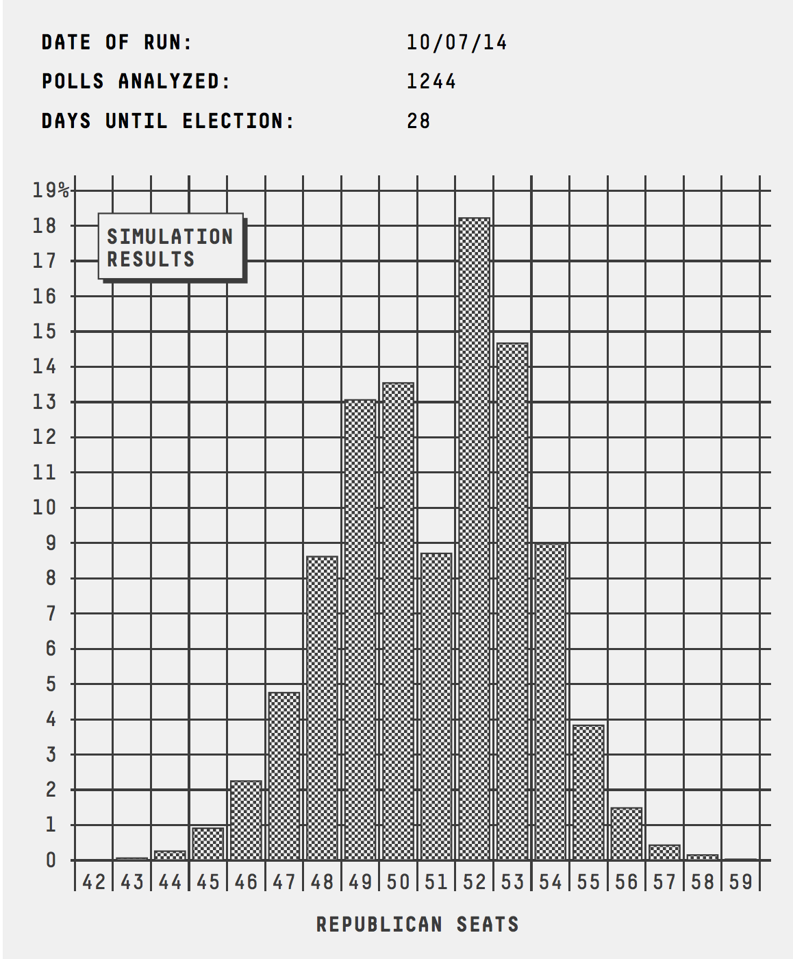 senate_histogram_1007