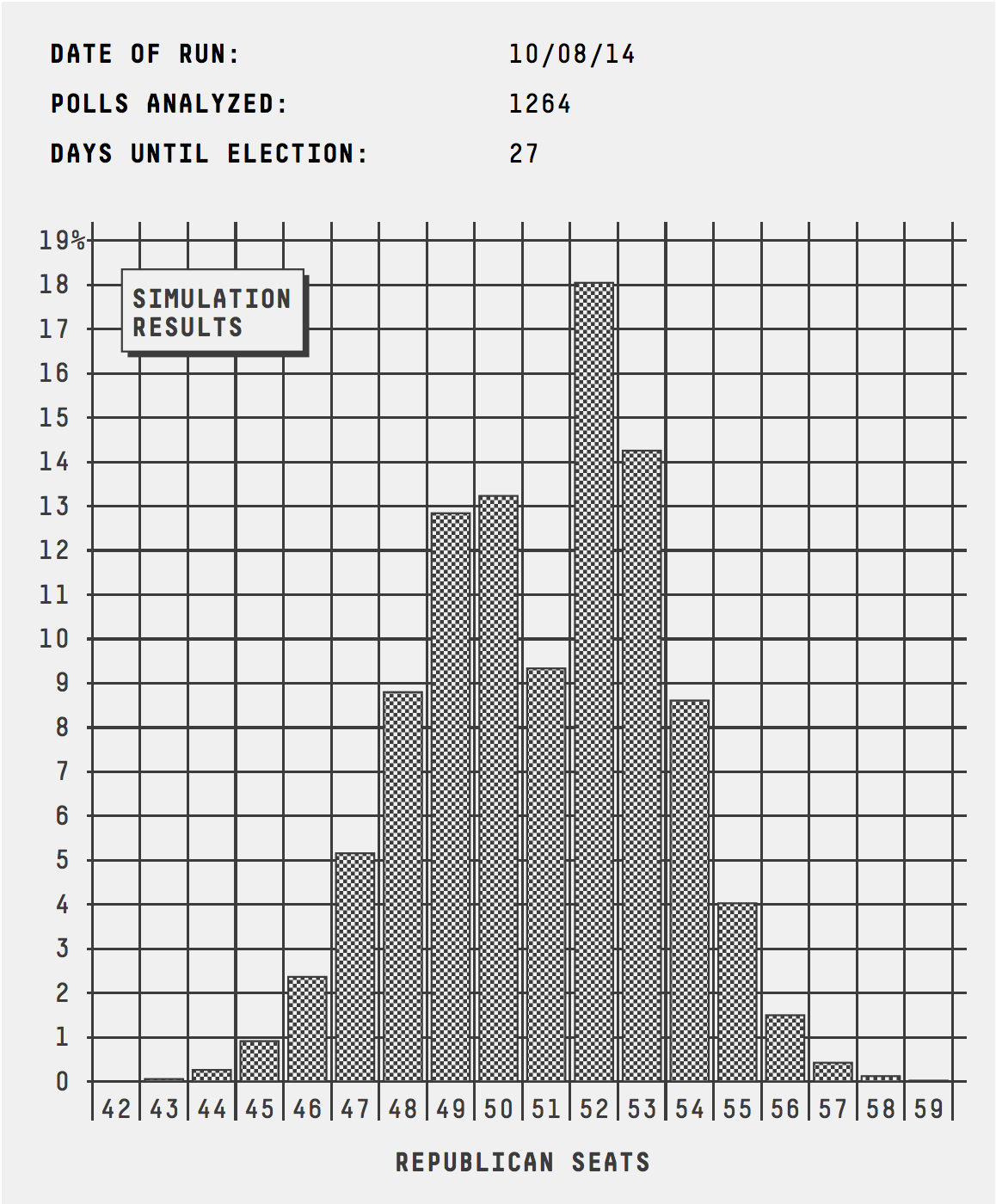senate_histogram_1008