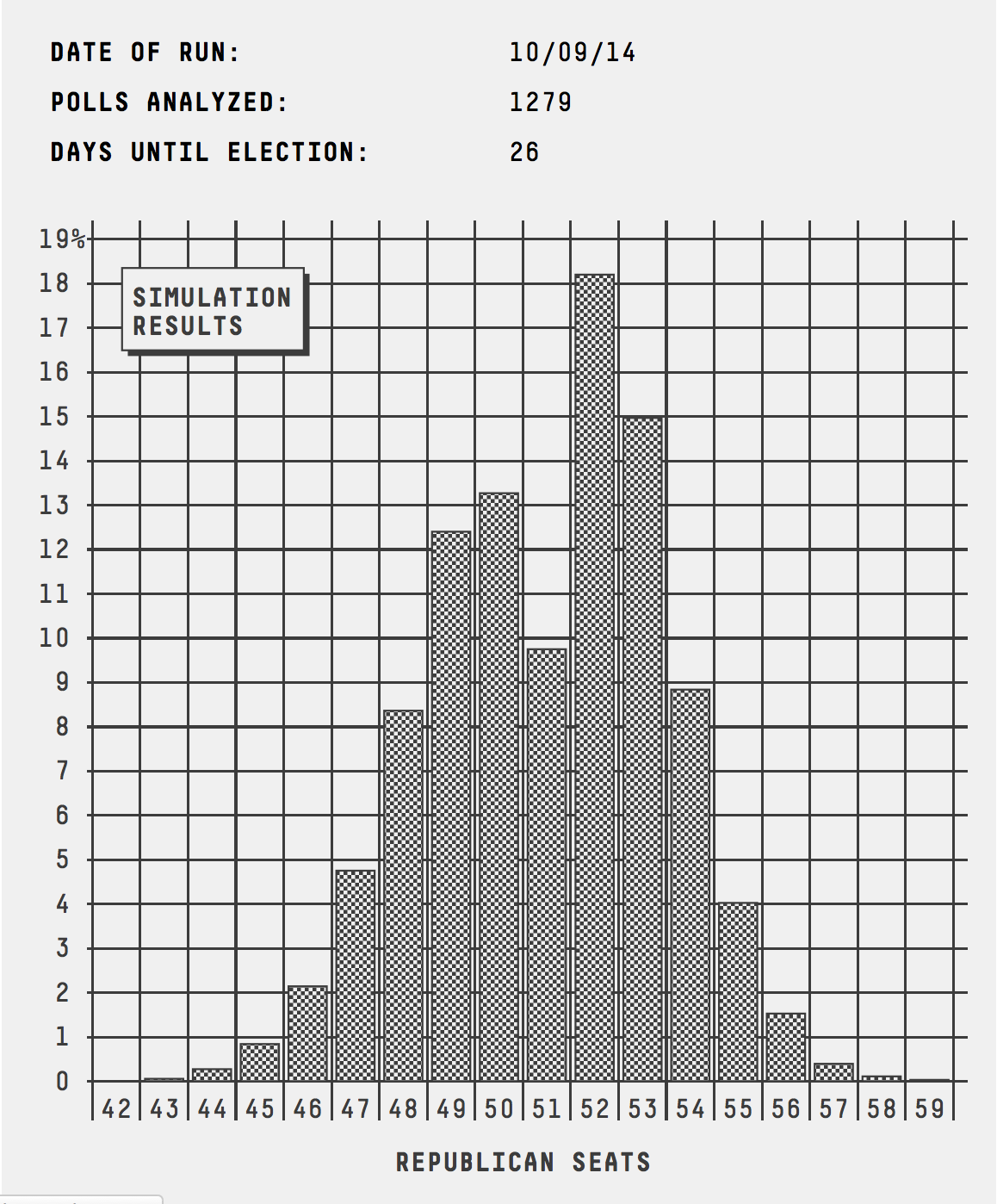 senate_histogram_1009