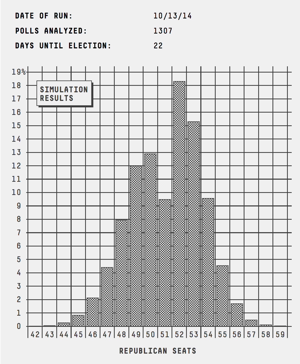 senate_histogram_1013