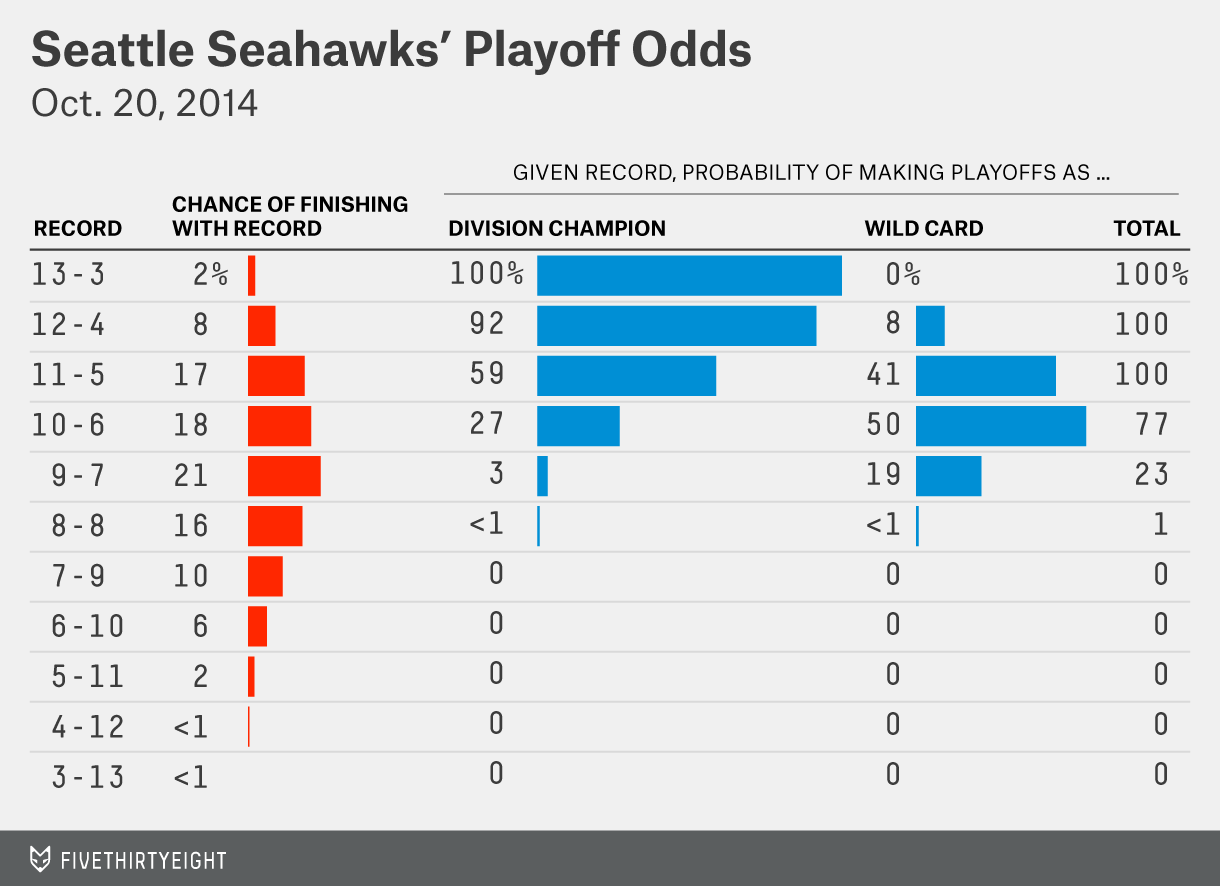 silver-datalab-seahawksplayoffs-1