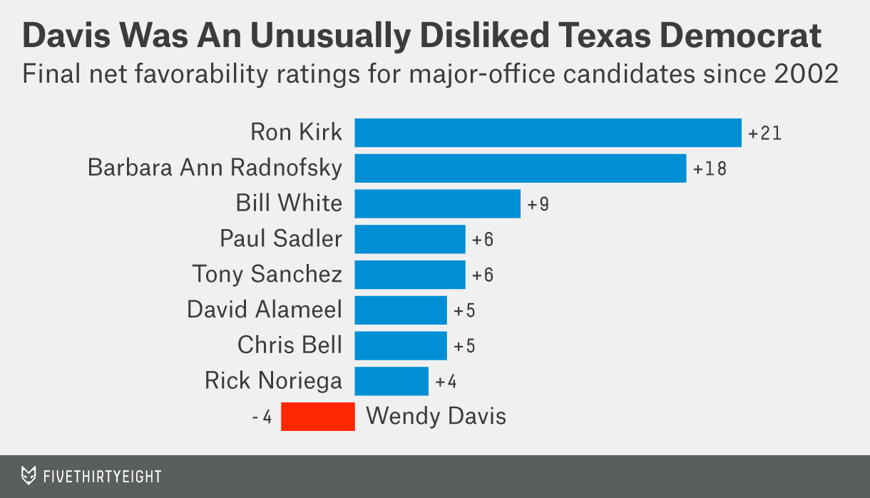 enten-datalab-wendy-davis-2