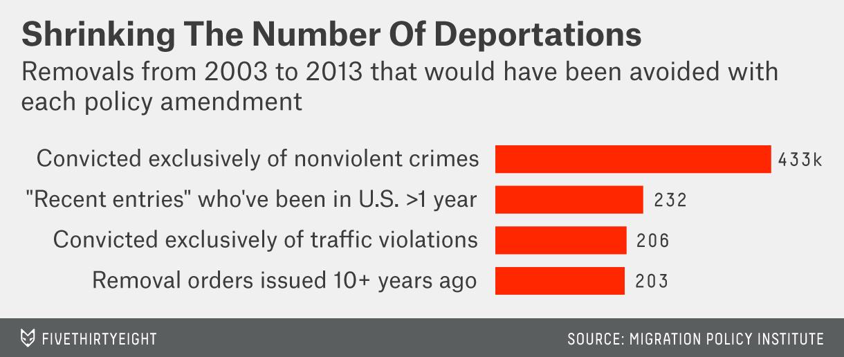 munguia-datalab-deportations-2