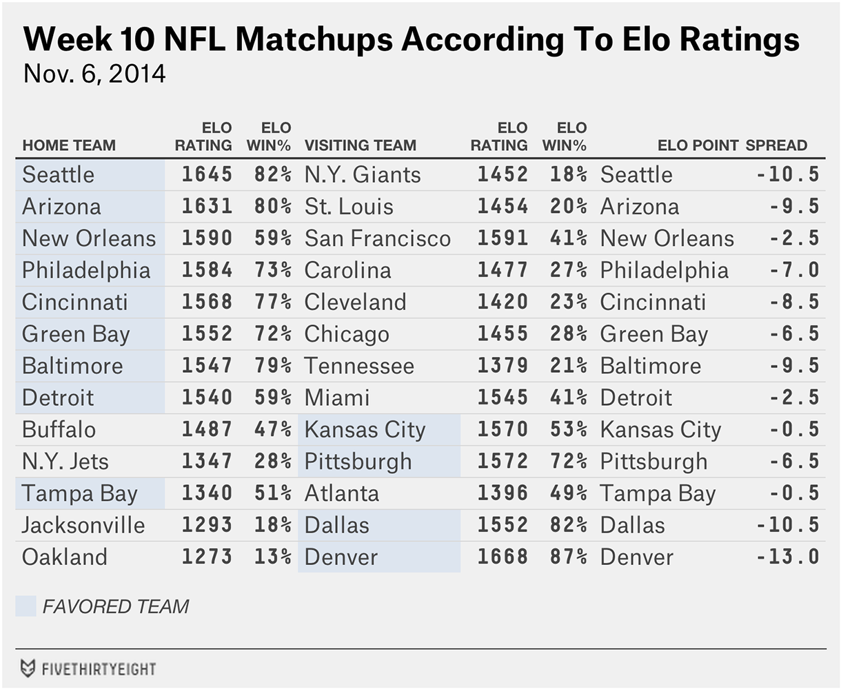 nfl-eloratings-week10-table3-fix