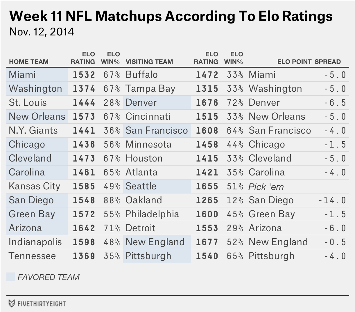 nfl-eloratings-week10-table3