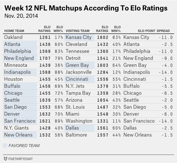 nfl-eloratings-week12-table3
