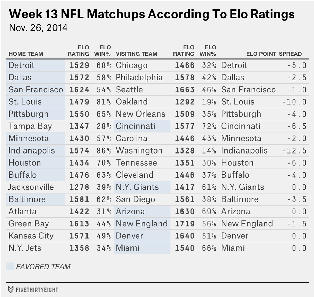 nfl-eloratings-week13-table3-fix