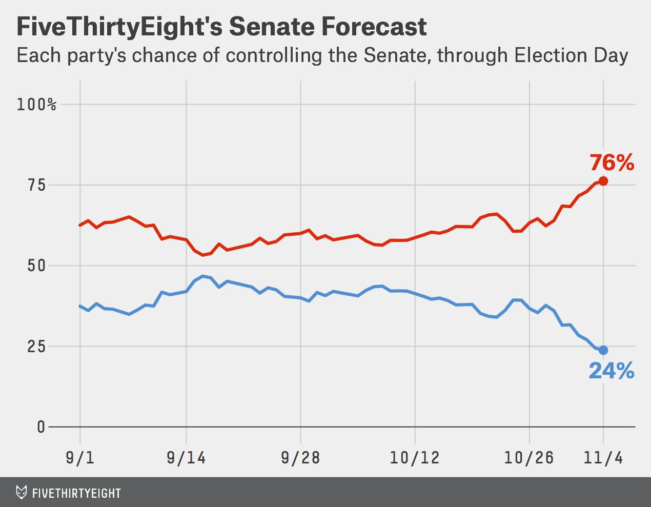 silver-senate-forecast-linechart