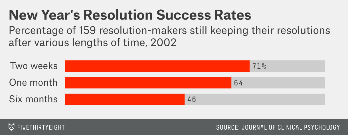 How Fast You'll Abandon Your New Year's Resolutions | FiveThirtyEight