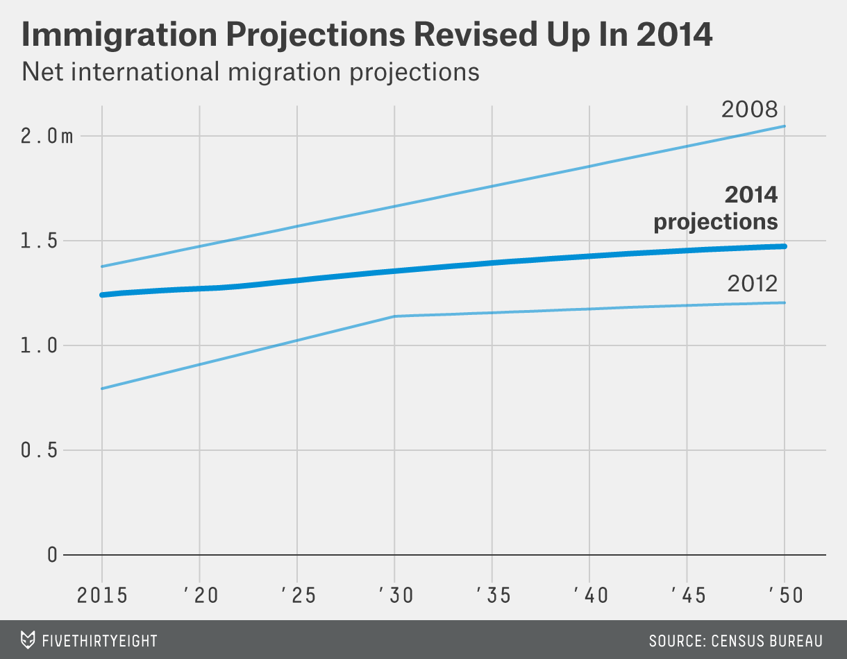 flowers-datalab-immigration-projections-1