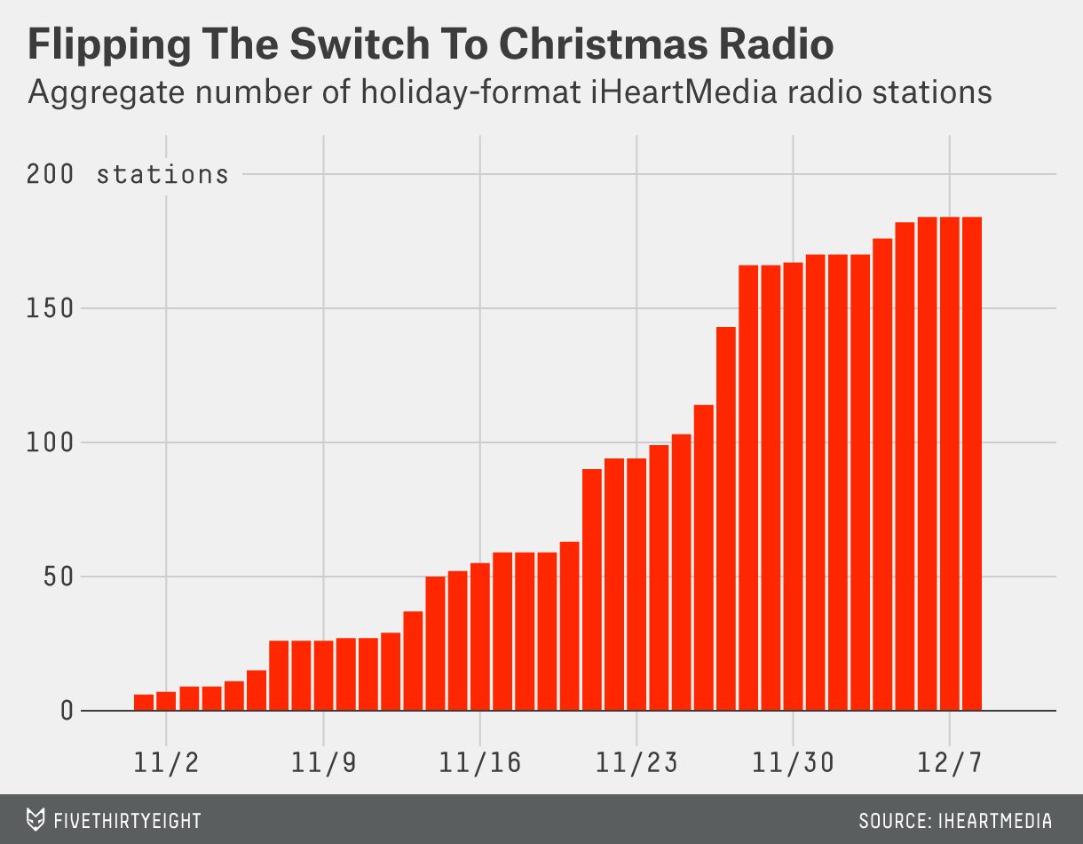 Of Course You Hear What I Hear — Christmas Music Season Is Totally ...