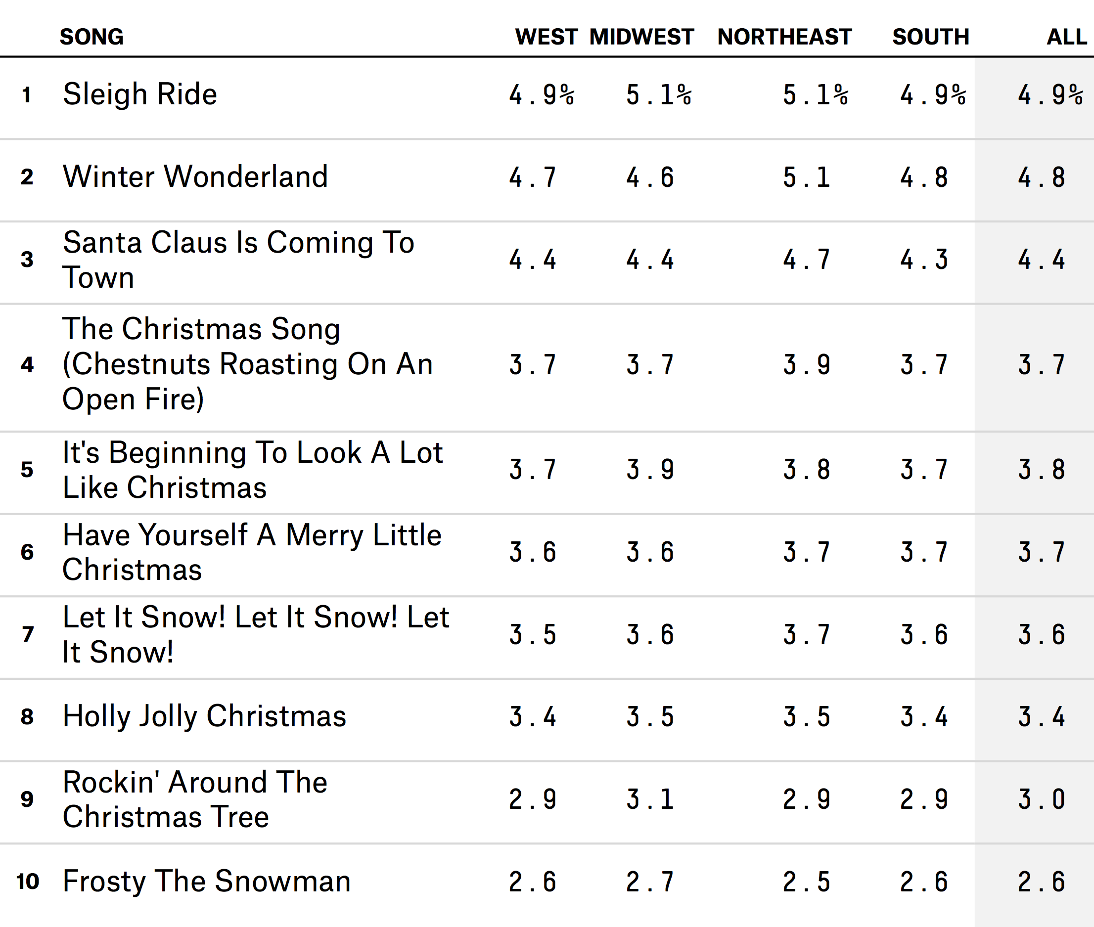 Which Christmas Songs You\'re Most Likely To Hear On The Radio ...