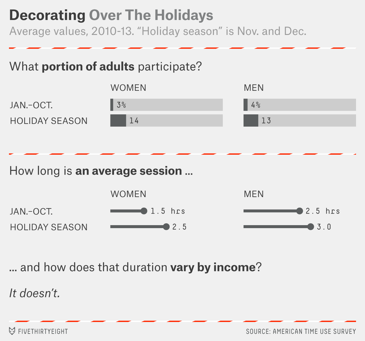 holiday-time-use-decorating