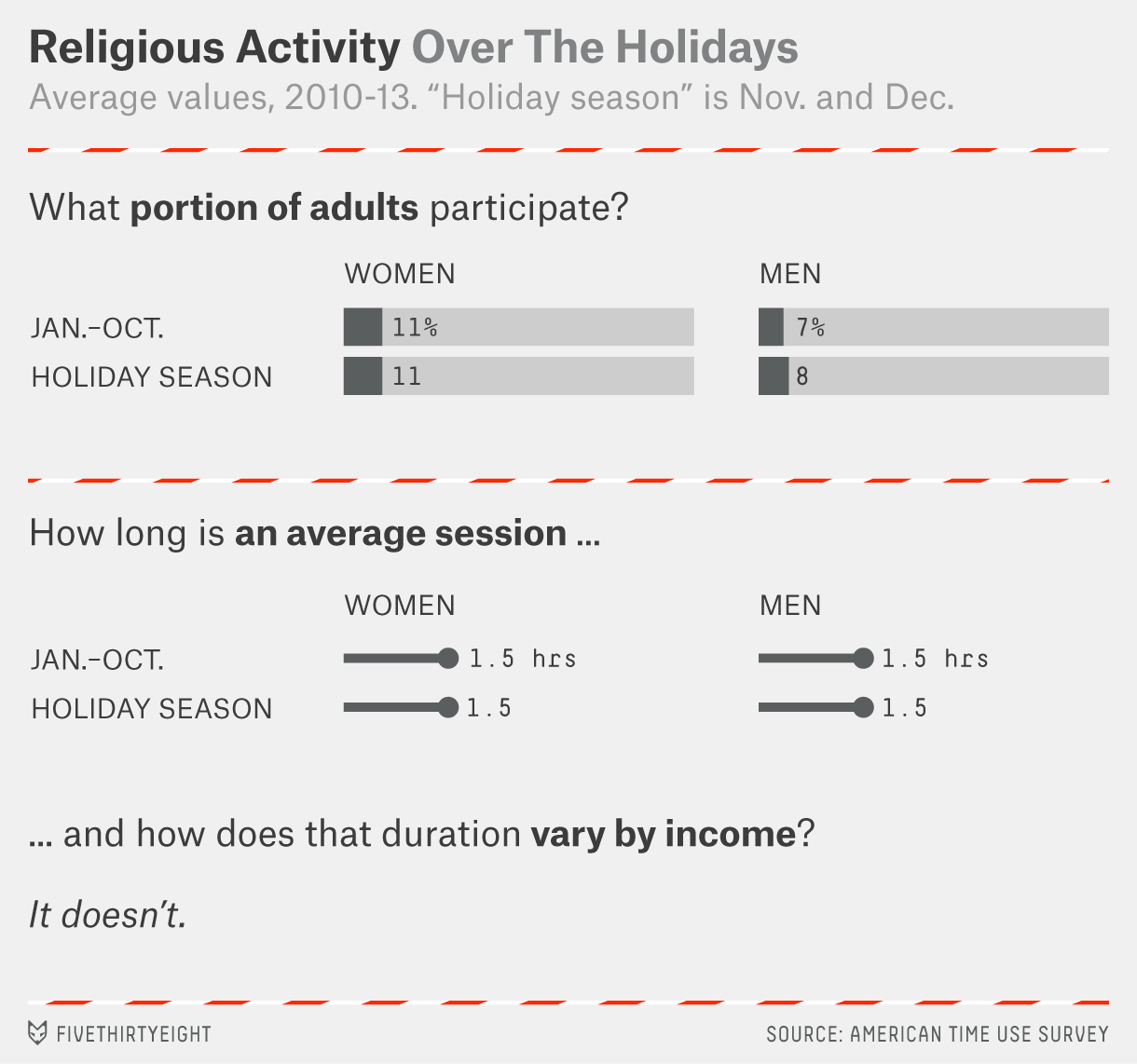holiday-time-use-religious-activity
